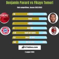Benjamin Pavard vs Fikayo Tomori h2h player stats