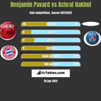 Benjamin Pavard vs Achraf Hakimi h2h player stats