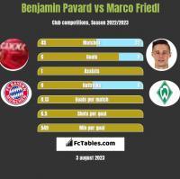 Benjamin Pavard vs Marco Friedl h2h player stats