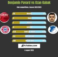 Benjamin Pavard vs Ozan Kabak h2h player stats