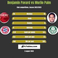 Benjamin Pavard vs Murilo Paim h2h player stats