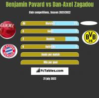 Benjamin Pavard vs Dan-Axel Zagadou h2h player stats