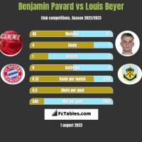 Benjamin Pavard vs Louis Beyer h2h player stats