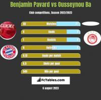 Benjamin Pavard vs Ousseynou Ba h2h player stats