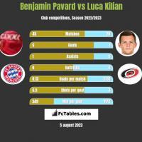Benjamin Pavard vs Luca Kilian h2h player stats