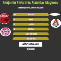 Benjamin Pavard vs Stanislav Magkeev h2h player stats
