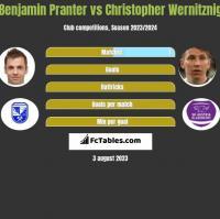 Benjamin Pranter vs Christopher Wernitznig h2h player stats