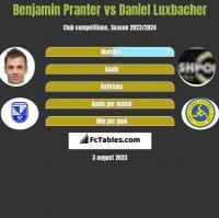 Benjamin Pranter vs Daniel Luxbacher h2h player stats