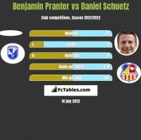 Benjamin Pranter vs Daniel Schuetz h2h player stats