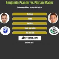 Benjamin Pranter vs Florian Mader h2h player stats