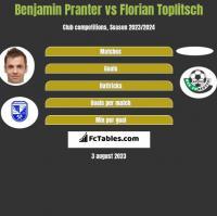 Benjamin Pranter vs Florian Toplitsch h2h player stats