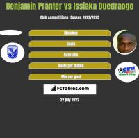 Benjamin Pranter vs Issiaka Ouedraogo h2h player stats
