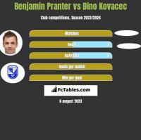 Benjamin Pranter vs Dino Kovacec h2h player stats