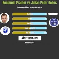 Benjamin Pranter vs Julian Peter Golles h2h player stats