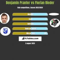 Benjamin Pranter vs Florian Rieder h2h player stats