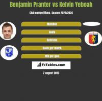 Benjamin Pranter vs Kelvin Yeboah h2h player stats