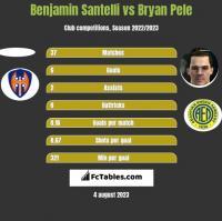 Benjamin Santelli vs Bryan Pele h2h player stats