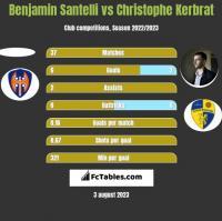 Benjamin Santelli vs Christophe Kerbrat h2h player stats