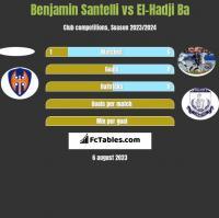Benjamin Santelli vs El-Hadji Ba h2h player stats