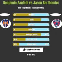 Benjamin Santelli vs Jason Berthomier h2h player stats