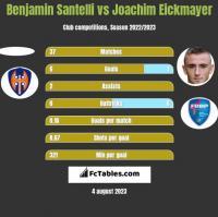 Benjamin Santelli vs Joachim Eickmayer h2h player stats