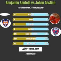 Benjamin Santelli vs Johan Gastien h2h player stats