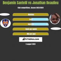 Benjamin Santelli vs Jonathan Beaulieu h2h player stats