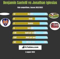 Benjamin Santelli vs Jonathan Iglesias h2h player stats