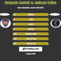 Benjamin Santelli vs Judicael Crillon h2h player stats