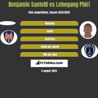 Benjamin Santelli vs Lebogang Phiri h2h player stats