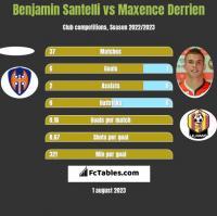 Benjamin Santelli vs Maxence Derrien h2h player stats
