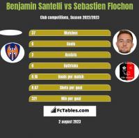 Benjamin Santelli vs Sebastien Flochon h2h player stats