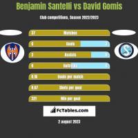 Benjamin Santelli vs David Gomis h2h player stats