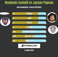 Benjamin Santelli vs Jayson Papeau h2h player stats
