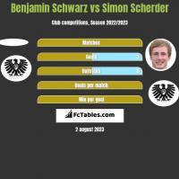 Benjamin Schwarz vs Simon Scherder h2h player stats