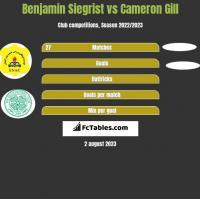 Benjamin Siegrist vs Cameron Gill h2h player stats