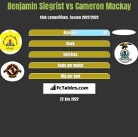 Benjamin Siegrist vs Cameron Mackay h2h player stats