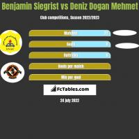Benjamin Siegrist vs Deniz Dogan Mehmet h2h player stats