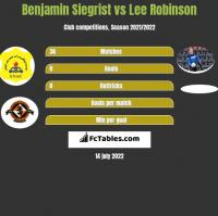 Benjamin Siegrist vs Lee Robinson h2h player stats