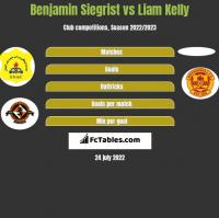 Benjamin Siegrist vs Liam Kelly h2h player stats