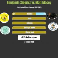 Benjamin Siegrist vs Matt Macey h2h player stats