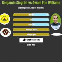 Benjamin Siegrist vs Owain Fon Williams h2h player stats