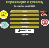 Benjamin Siegrist vs Ryan Scully h2h player stats