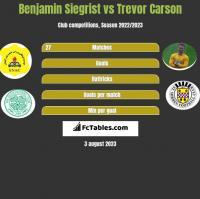Benjamin Siegrist vs Trevor Carson h2h player stats
