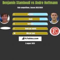 Benjamin Stambouli vs Andre Hoffmann h2h player stats