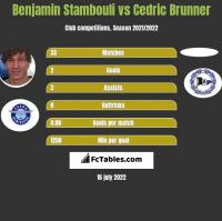 Benjamin Stambouli vs Cedric Brunner h2h player stats