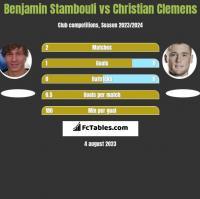 Benjamin Stambouli vs Christian Clemens h2h player stats