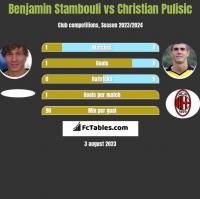 Benjamin Stambouli vs Christian Pulisic h2h player stats