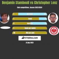 Benjamin Stambouli vs Christopher Lenz h2h player stats
