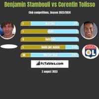 Benjamin Stambouli vs Corentin Tolisso h2h player stats